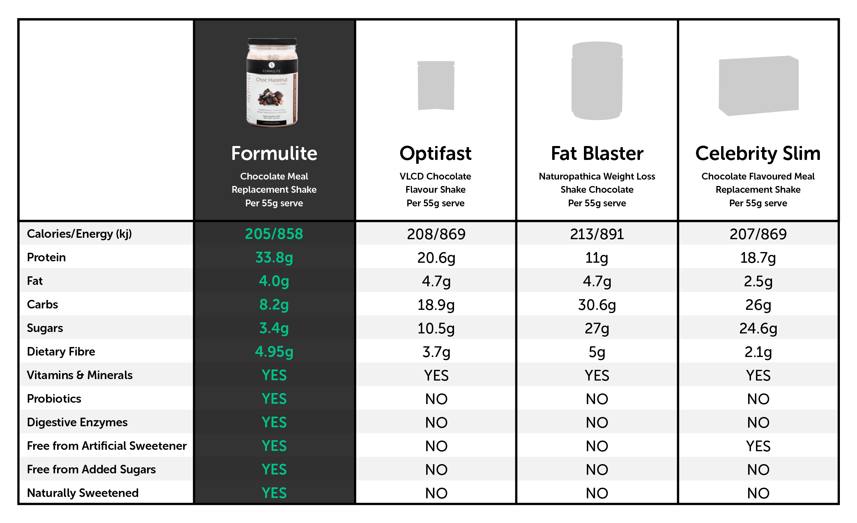 best protein shakes comparison to Formulite